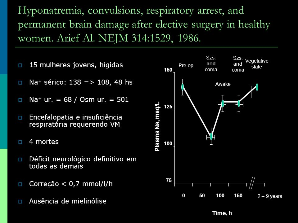 Hyponatremia, convulsions, respiratory arrest, and permanent brain damage after elective surgery in healthy women. Arief Al. NEJM 314:1529, 1986.