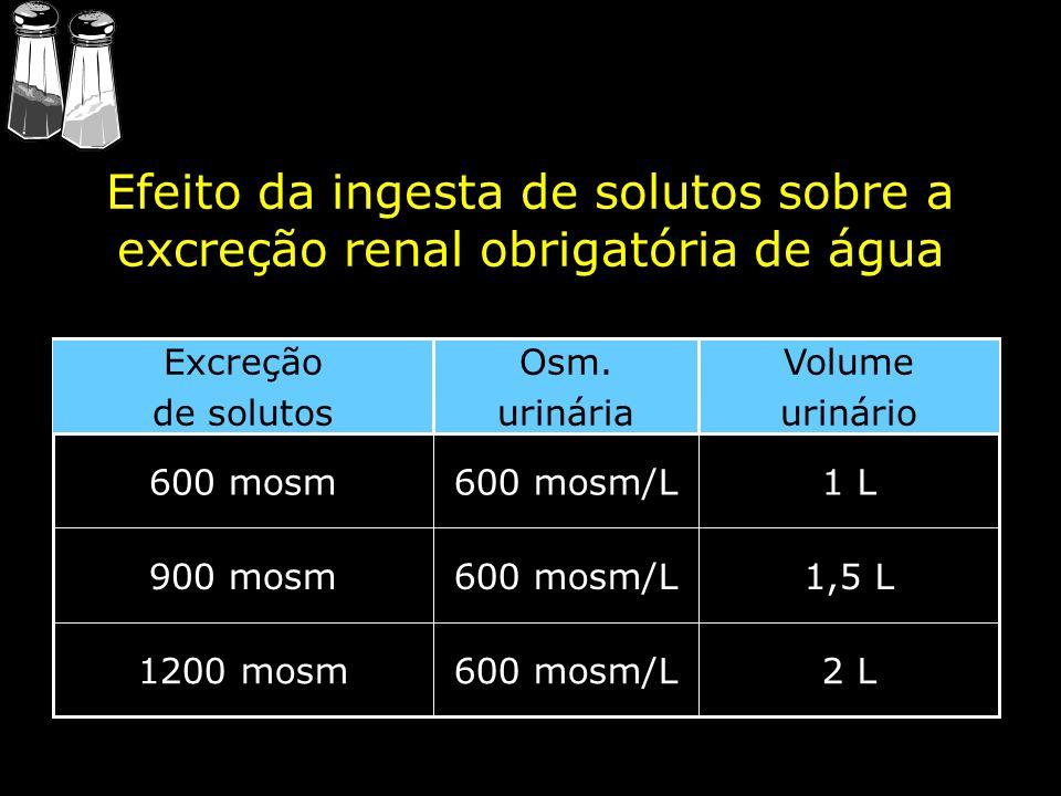 Efeito da ingesta de solutos sobre a excreção renal obrigatória de água