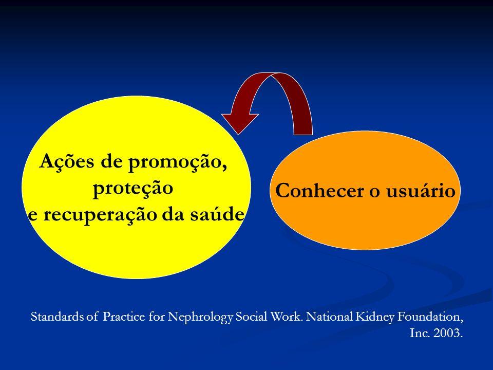 Ações de promoção, proteção e recuperação da saúde Conhecer o usuário