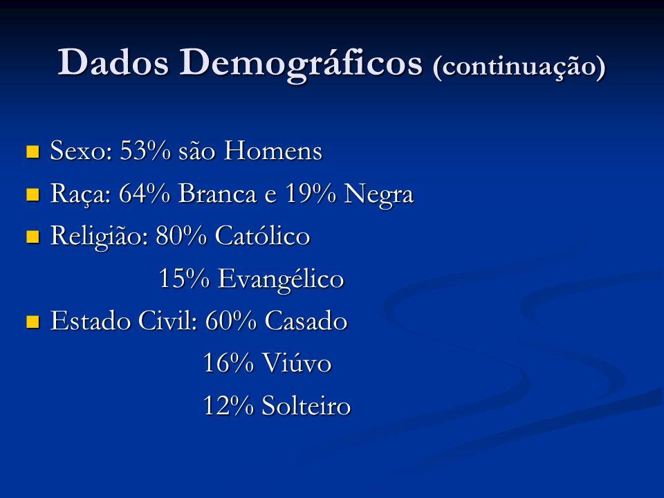 Dados Demográficos (continuação)