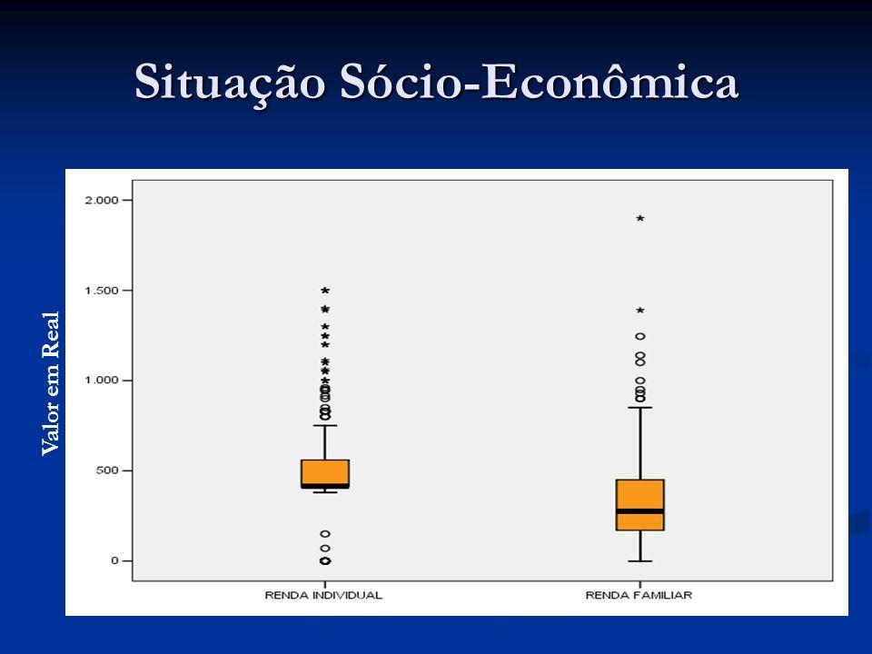 Situação Sócio-Econômica