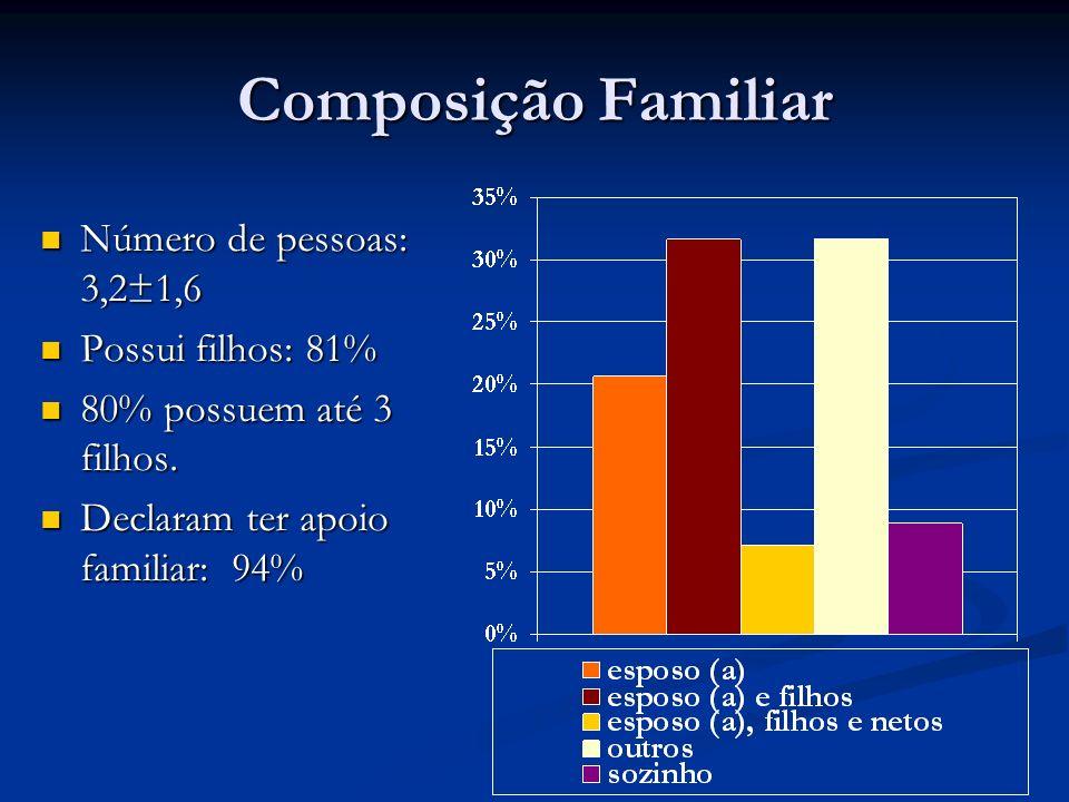 Composição Familiar Número de pessoas: 3,2±1,6 Possui filhos: 81%