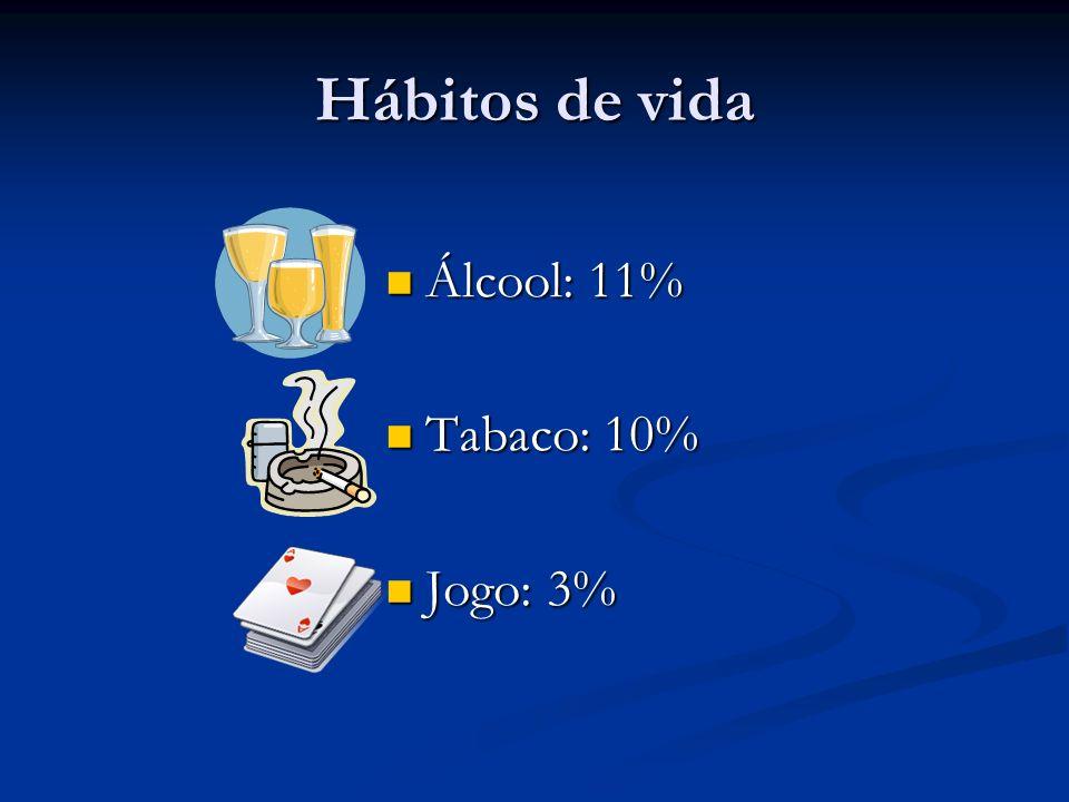 Hábitos de vida Álcool: 11% Tabaco: 10% Jogo: 3%