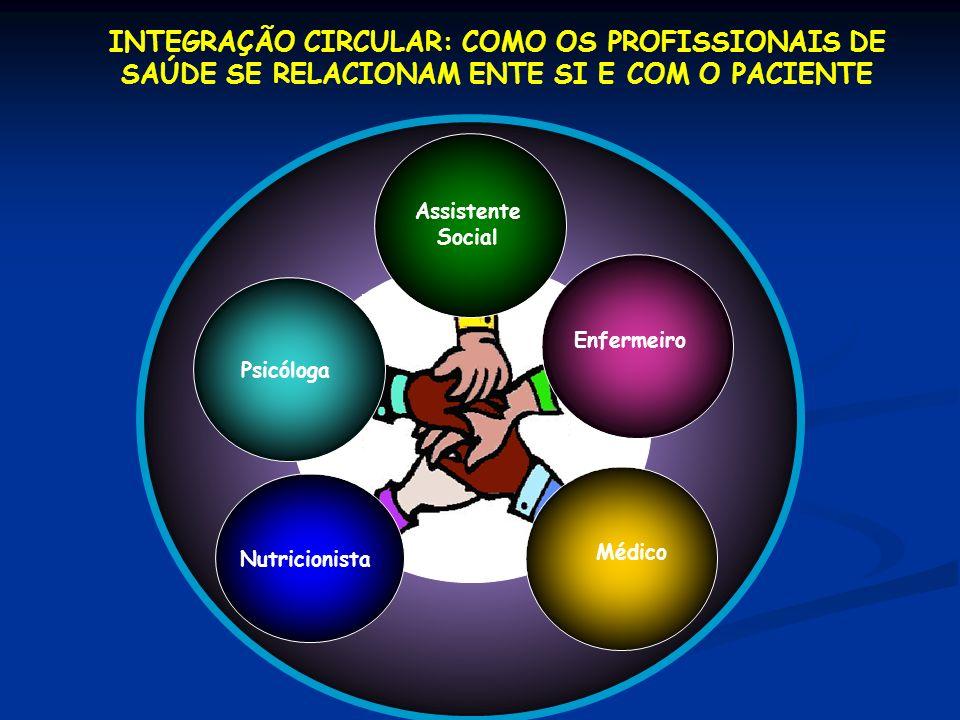 INTEGRAÇÃO CIRCULAR: COMO OS PROFISSIONAIS DE SAÚDE SE RELACIONAM ENTE SI E COM O PACIENTE