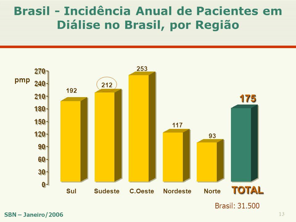 Brasil - Incidência Anual de Pacientes em Diálise no Brasil, por Região
