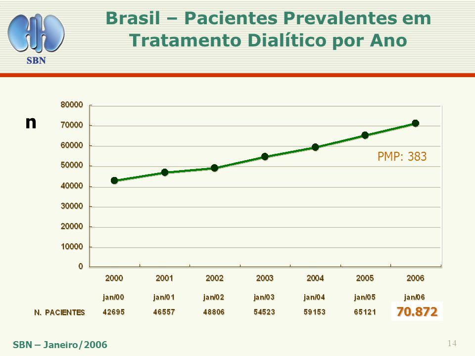 Brasil – Pacientes Prevalentes em Tratamento Dialítico por Ano