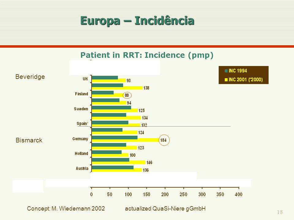 Patient in RRT: Incidence (pmp)