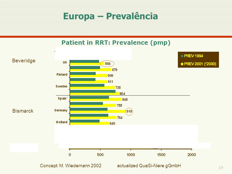 Patient in RRT: Prevalence (pmp)