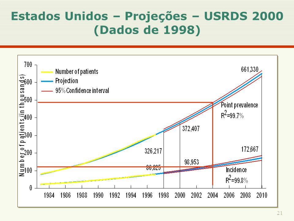 Estados Unidos – Projeções – USRDS 2000 (Dados de 1998)