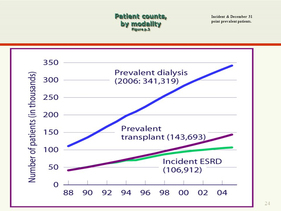 Patient counts, by modality Figure p.3