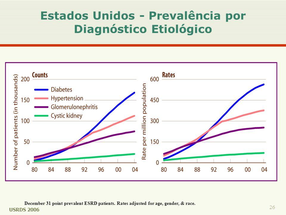 Estados Unidos - Prevalência por Diagnóstico Etiológico