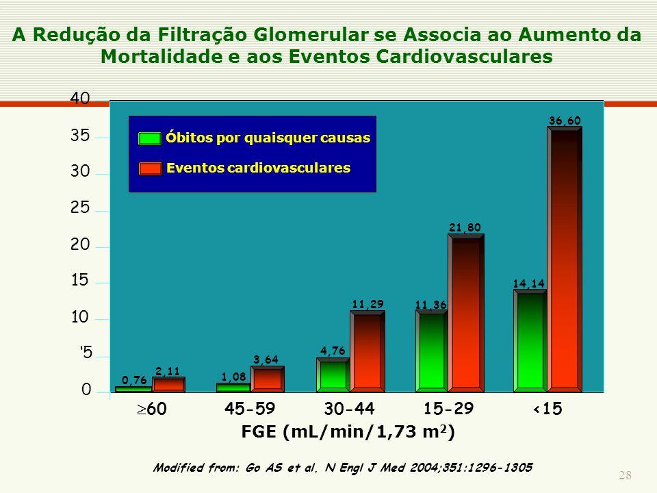 A Redução da Filtração Glomerular se Associa ao Aumento da