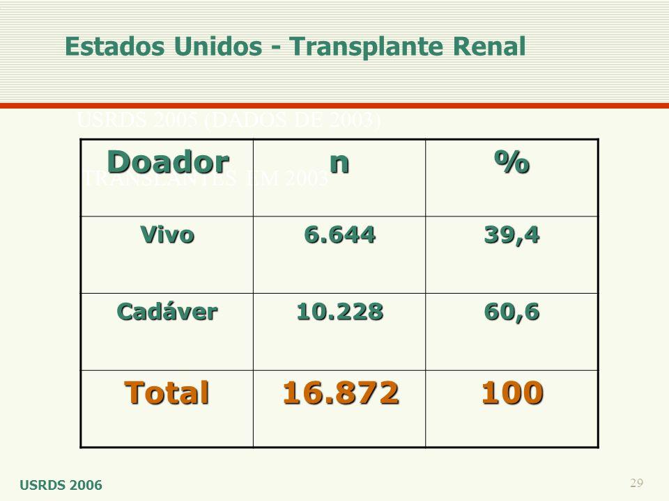 Doador n % Total 16.872 100 Estados Unidos - Transplante Renal