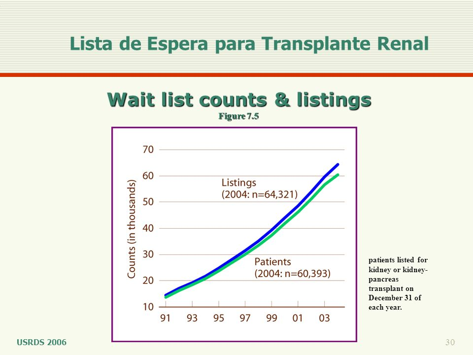 Wait list counts & listings Figure 7.5