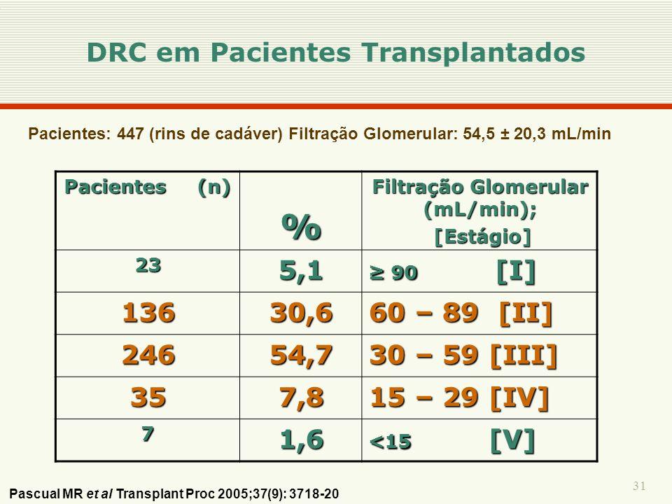 DRC em Pacientes Transplantados