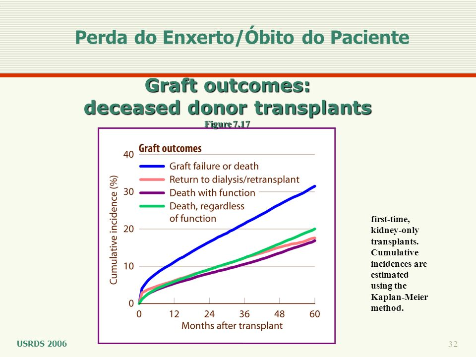 Graft outcomes: deceased donor transplants Figure 7.17