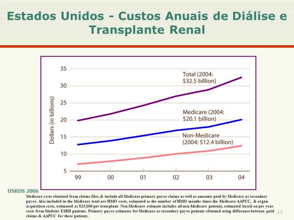 Estados Unidos - Custos Anuais de Diálise e Transplante Renal