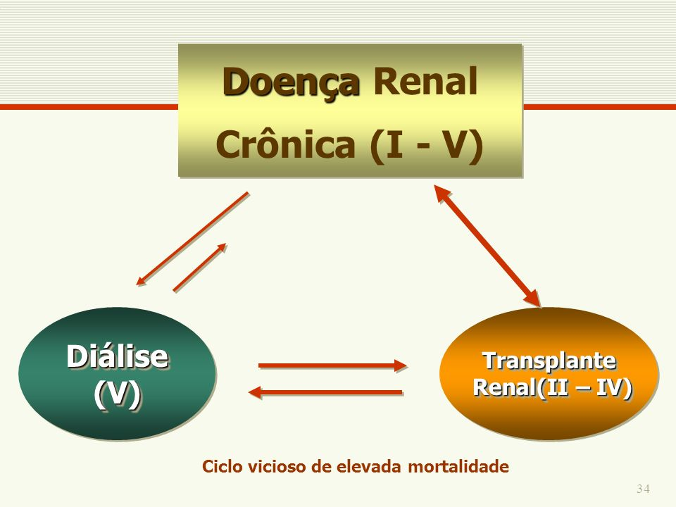 Doença Renal Crônica (I - V)