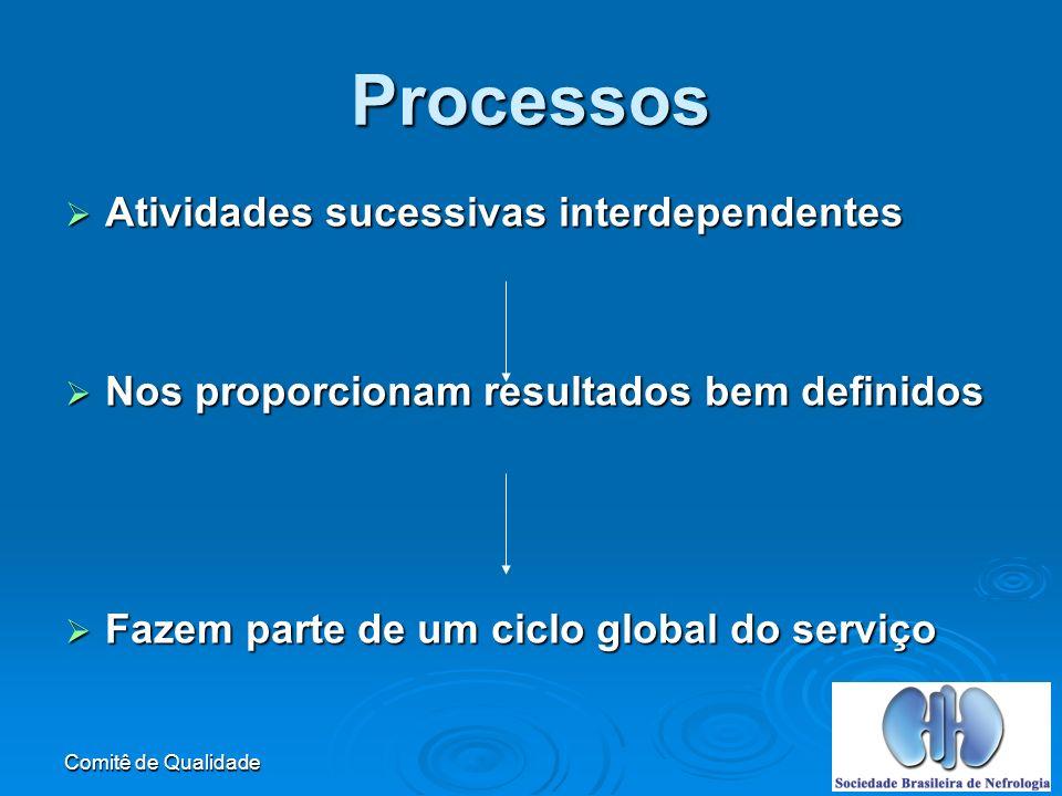 Processos Atividades sucessivas interdependentes