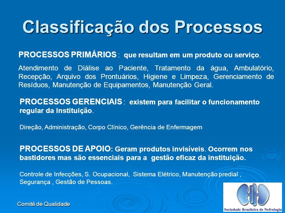 Classificação dos Processos