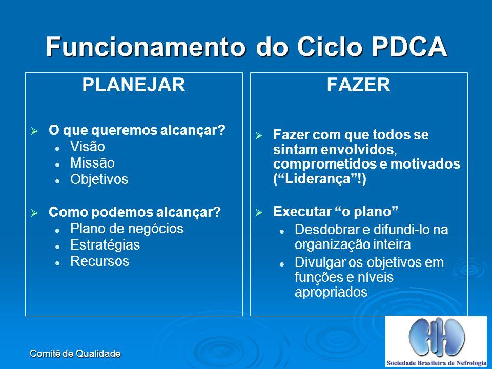 Funcionamento do Ciclo PDCA
