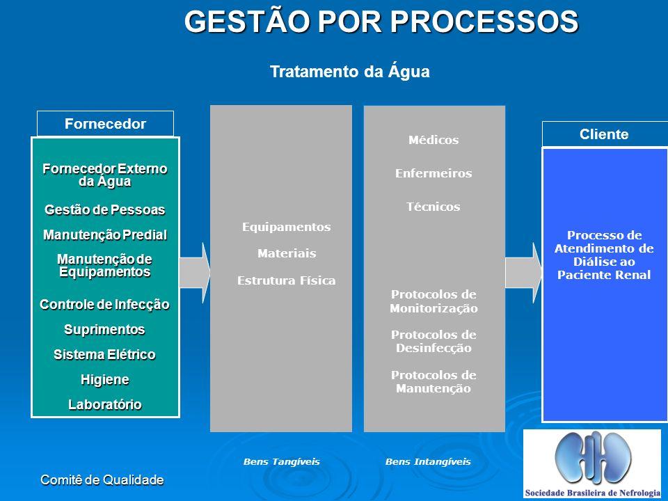 GESTÃO POR PROCESSOS Tratamento da Água Fornecedor Cliente