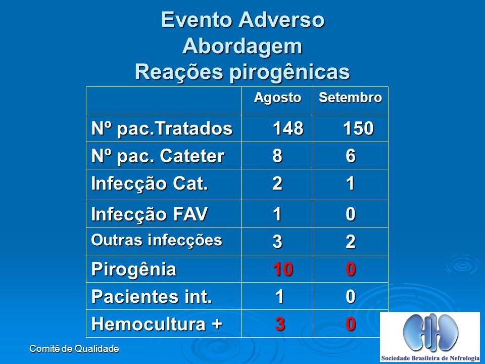 Evento Adverso Abordagem Reações pirogênicas