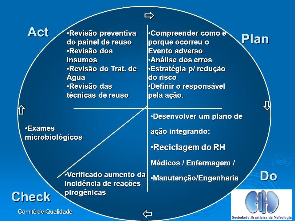  Act Plan   Do Check  Reciclagem do RH