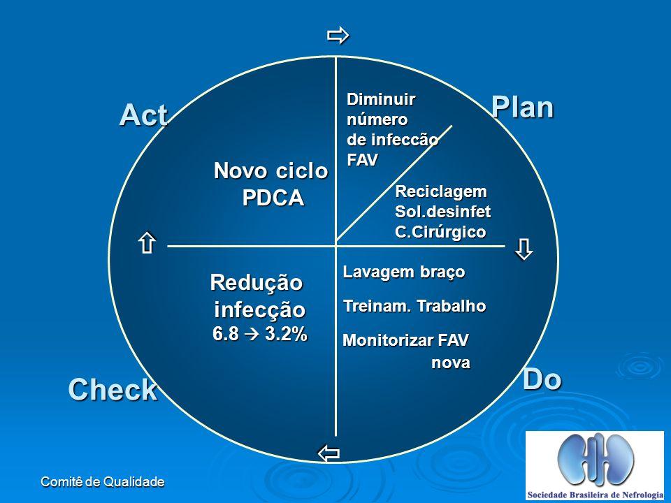  Plan Act   Do Check  Novo ciclo PDCA Redução infecção 6.8  3.2%