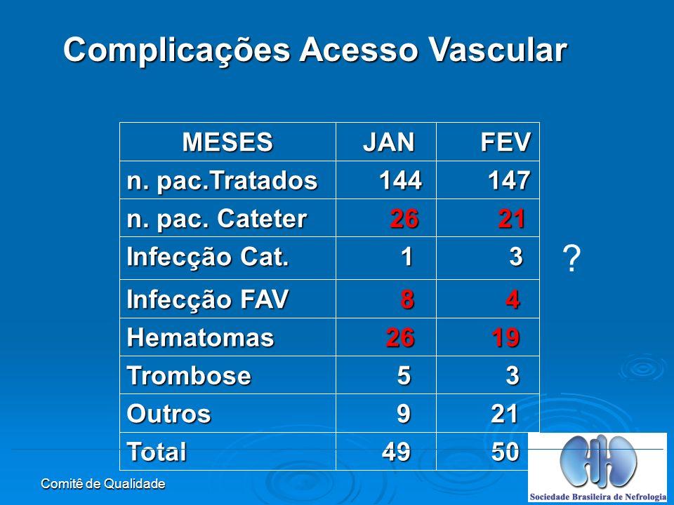 Complicações Acesso Vascular 50 49 Total 21 9 Outros 3 5 Trombose 19