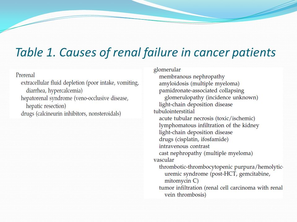 Table 1. Causes of renal failure in cancer patients
