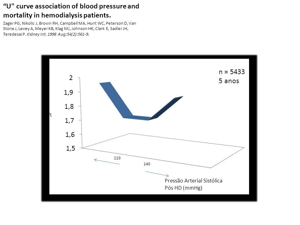 U curve association of blood pressure and mortality in hemodialysis patients.