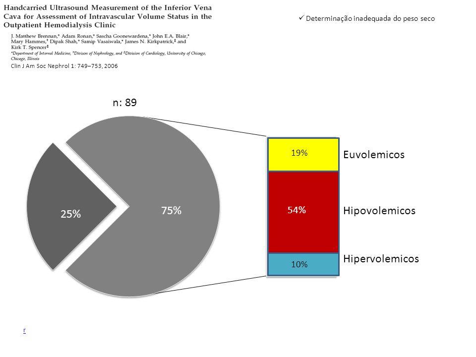 n: 89 Euvolemicos 75% Hipovolemicos 25% Hipervolemicos 54% 19% 10%