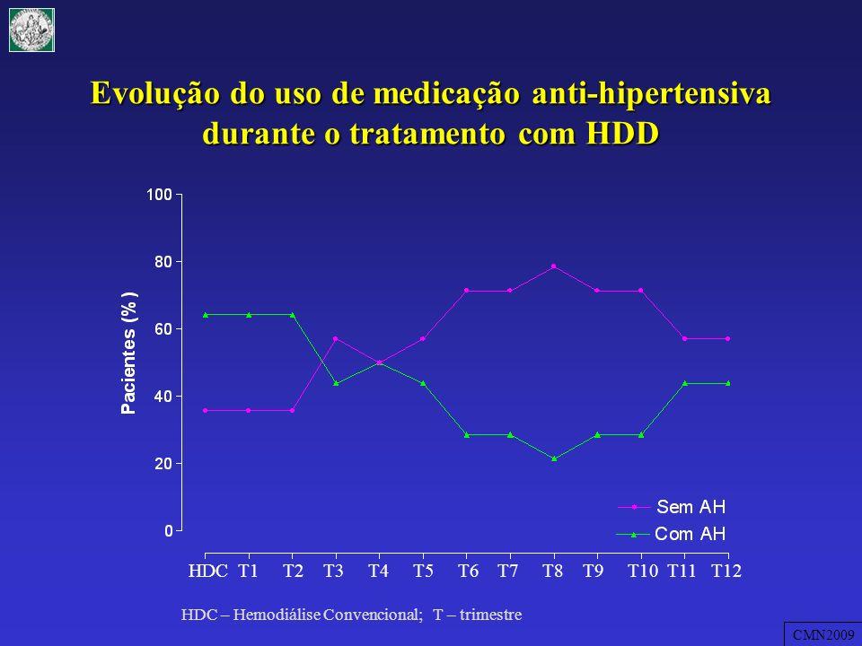 Evolução do uso de medicação anti-hipertensiva durante o tratamento com HDD
