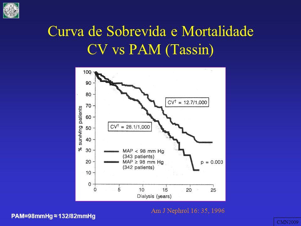Curva de Sobrevida e Mortalidade CV vs PAM (Tassin)