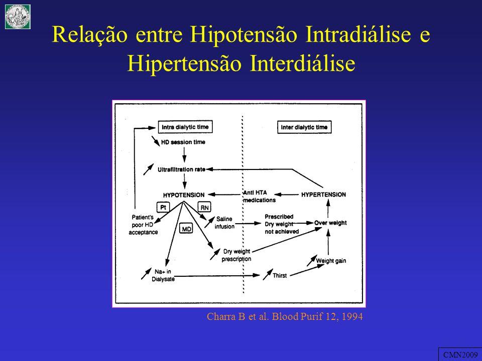 Relação entre Hipotensão Intradiálise e Hipertensão Interdiálise