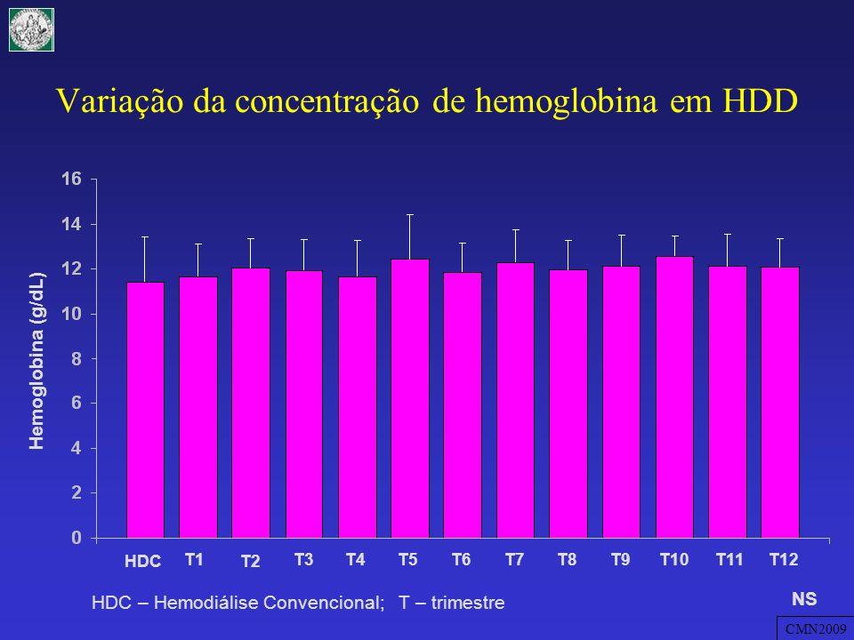Variação da concentração de hemoglobina em HDD