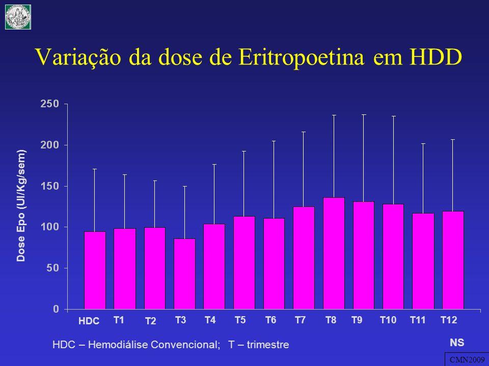 Variação da dose de Eritropoetina em HDD