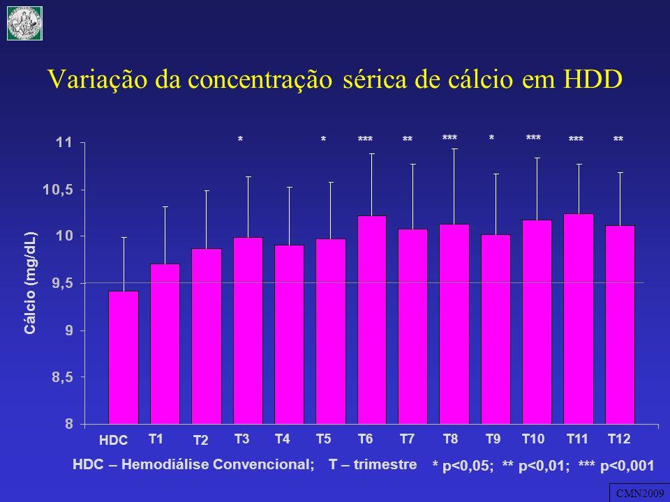Variação da concentração sérica de cálcio em HDD