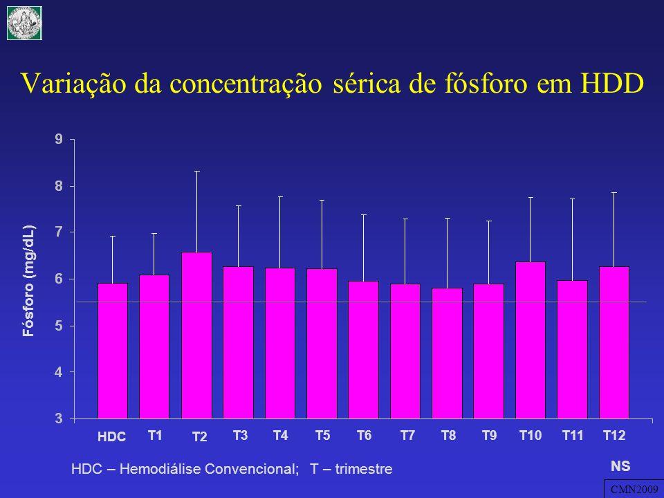 Variação da concentração sérica de fósforo em HDD
