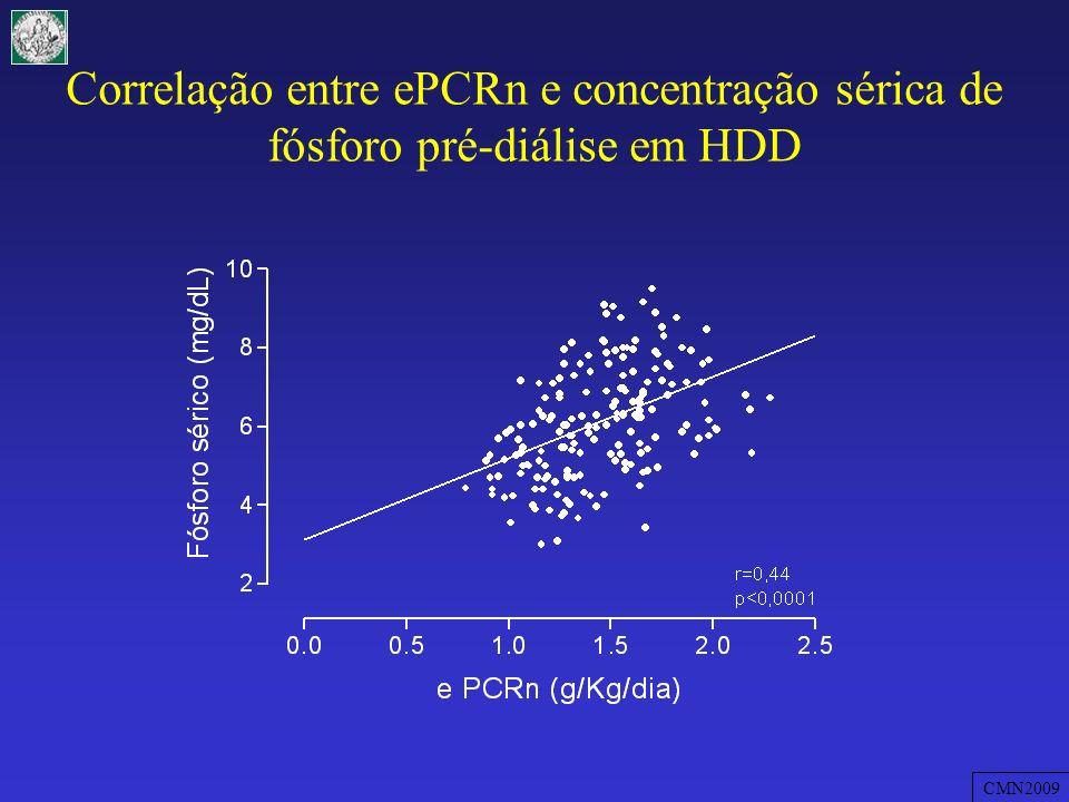 Correlação entre ePCRn e concentração sérica de fósforo pré-diálise em HDD