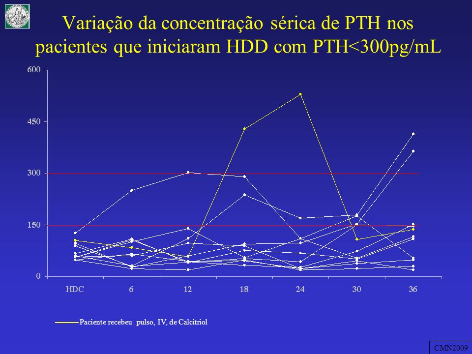 Variação da concentração sérica de PTH nos pacientes que iniciaram HDD com PTH<300pg/mL