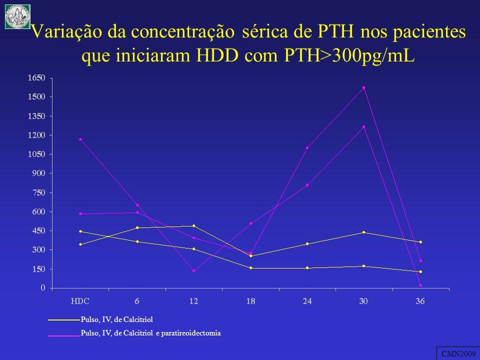 Variação da concentração sérica de PTH nos pacientes que iniciaram HDD com PTH>300pg/mL