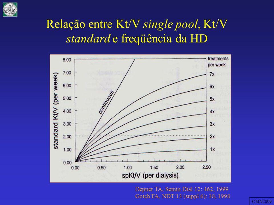 Relação entre Kt/V single pool, Kt/V standard e freqüência da HD
