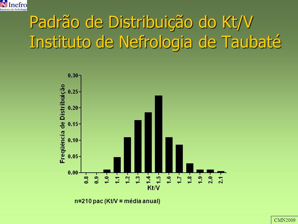 Padrão de Distribuição do Kt/V Instituto de Nefrologia de Taubaté