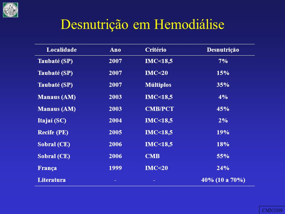 Desnutrição em Hemodiálise