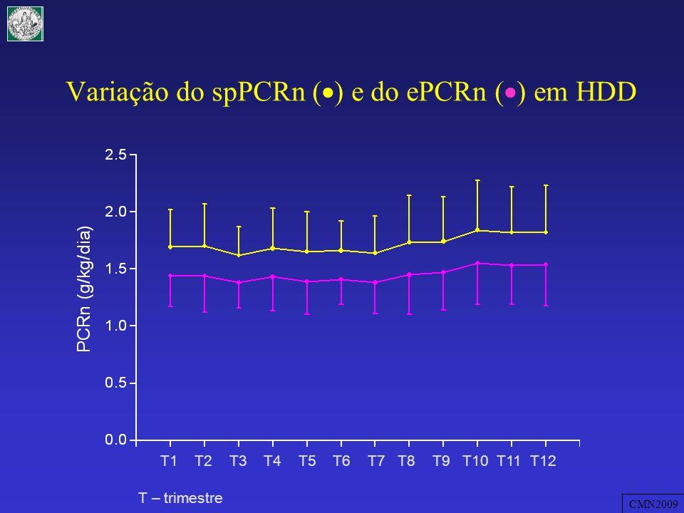 Variação do spPCRn () e do ePCRn () em HDD