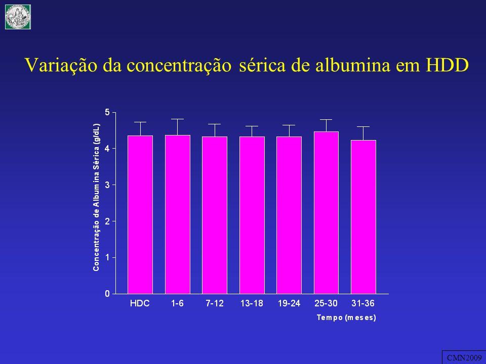 Variação da concentração sérica de albumina em HDD