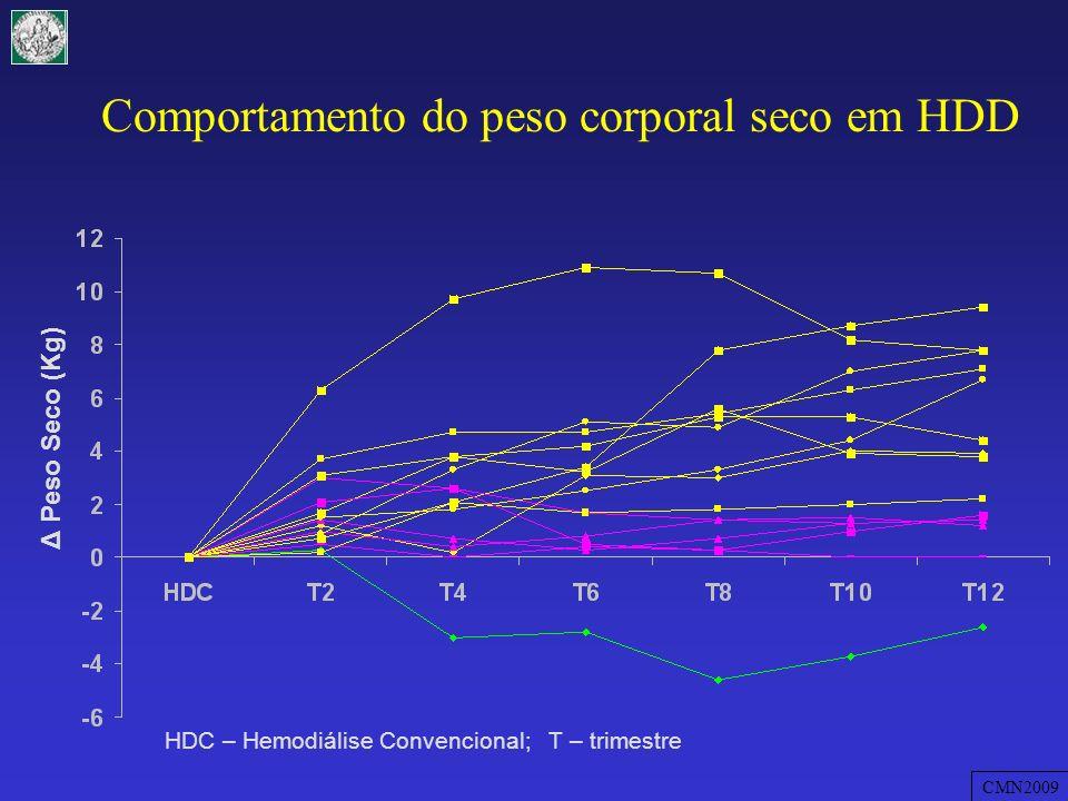 Comportamento do peso corporal seco em HDD