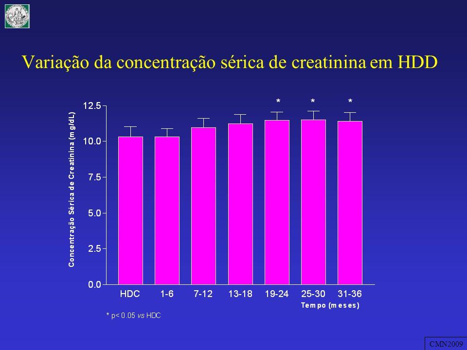 Variação da concentração sérica de creatinina em HDD